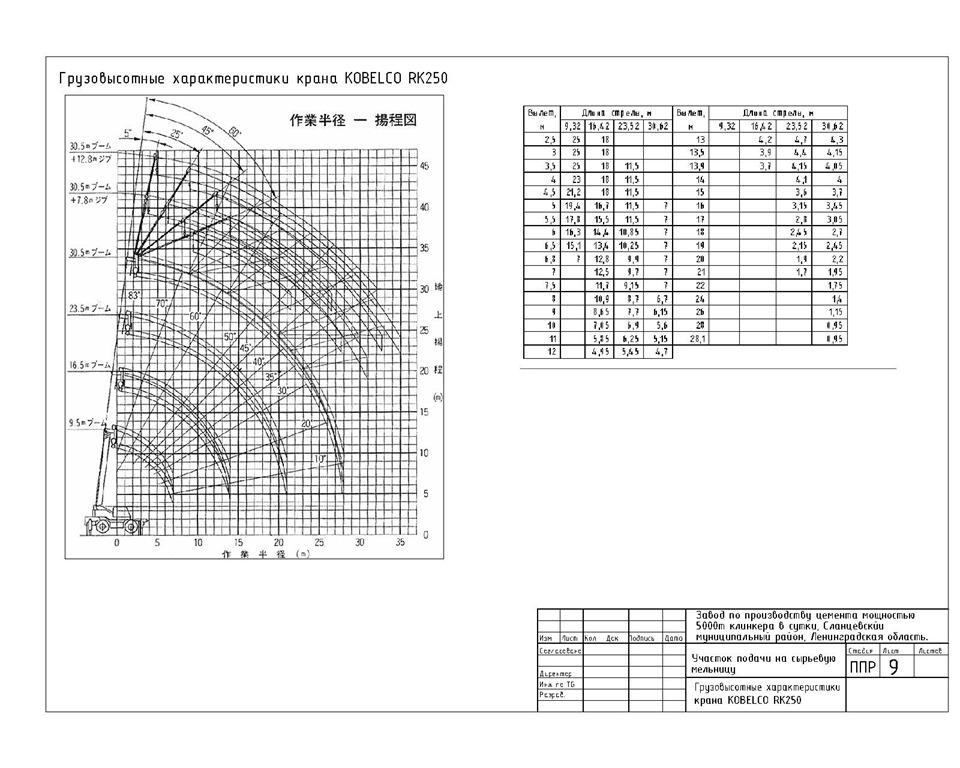 Технологическая Карта Устройство Барьерного Ограждения